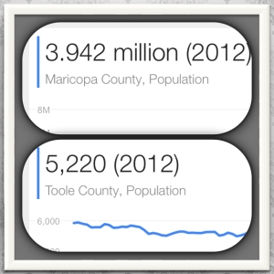 Population results between Toole and Maricopa County